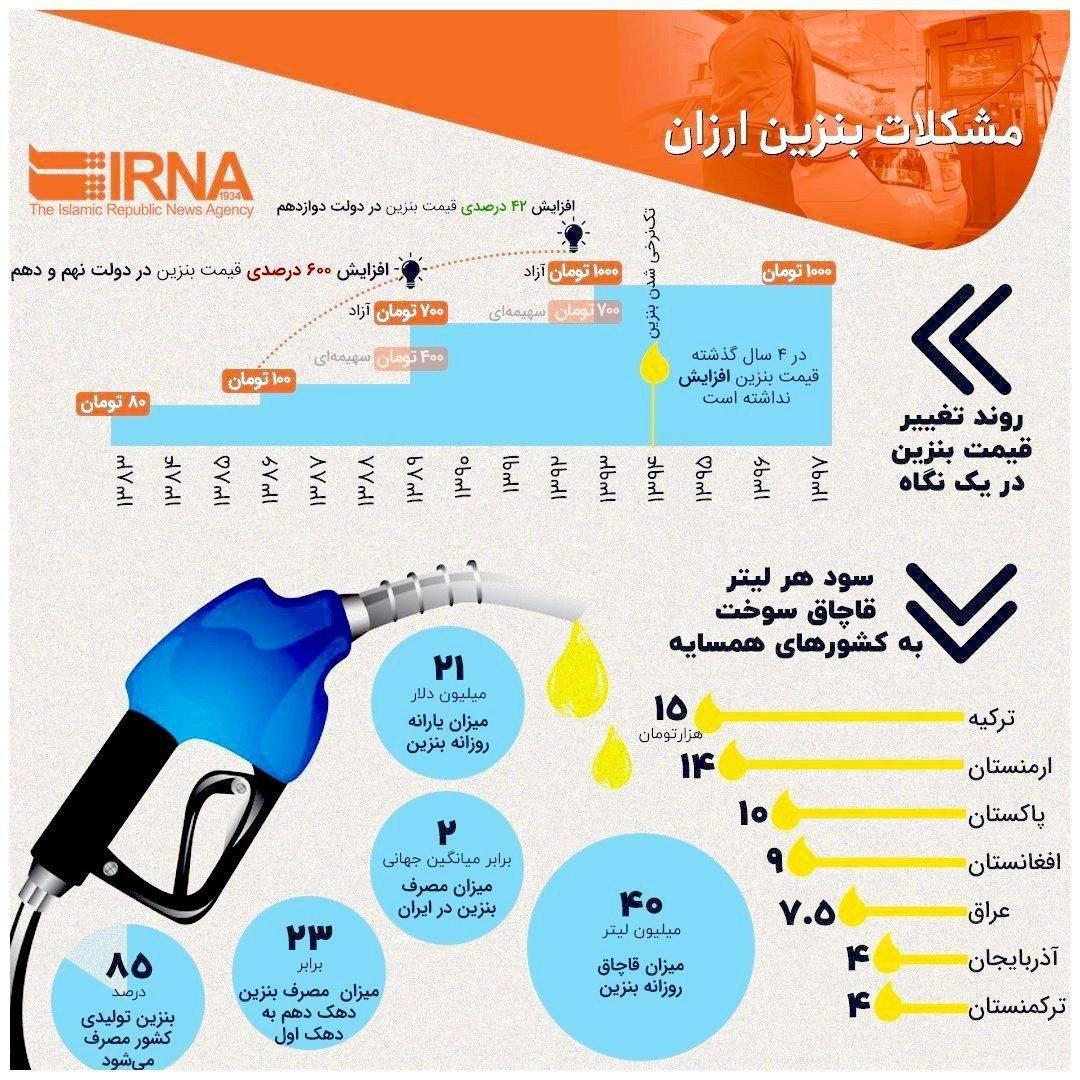 فرایند تغییر قیمت بنزین در یک نگاه، مصرف بنزین ارزان چه دردسر هایی دارد؟!